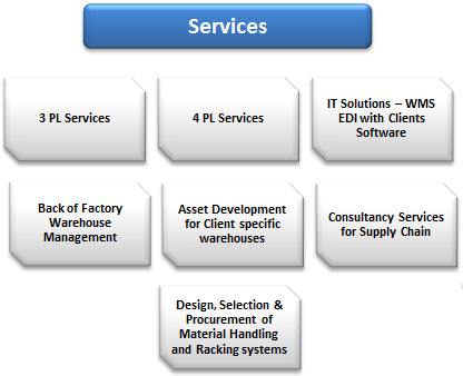 supply chain management of fmcg companies Most of the fmcg companies of bangladesh  study on supply chain management of industries in fmcg sector in bangladesh g l researches in engineering v.
